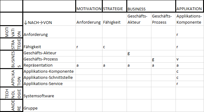 Beziehungstabelle — Applikationsportfolio-Management — Teil 1