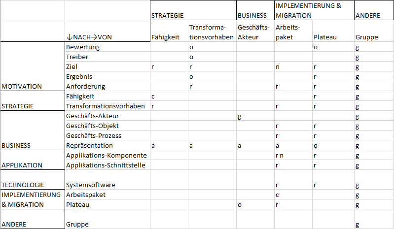 Beziehungstabelle — Transformationsportfolio-Management — Teil 2
