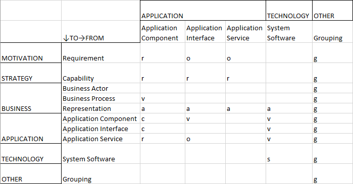 Relationship Table — Application Portfolio Management — Part 2