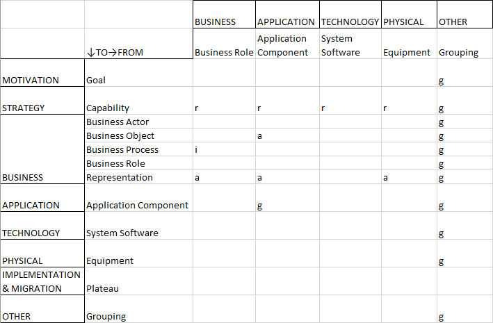 Relationship Table — Capability Portfolio Management — Part 2