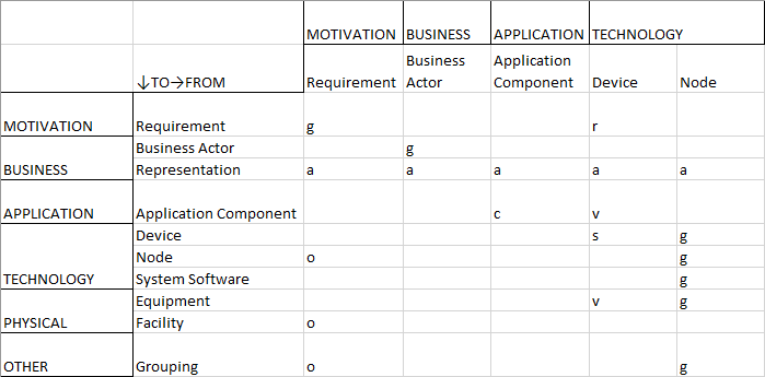 Relationship Table — Technology Portfolio Management — Part 1