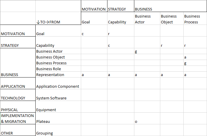 Relationship Table — Capability Portfolio Management — Part 1