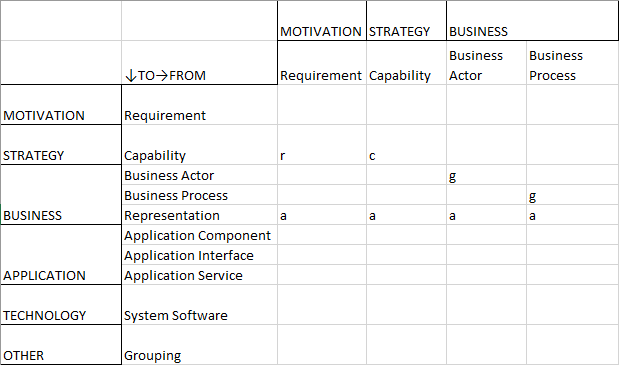 Relationship Table — Application Portfolio Management — Part 1