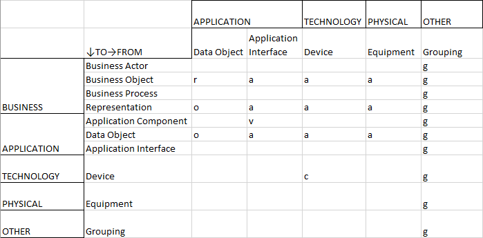 Relationship Table — Data Portfolio Management — Part 2