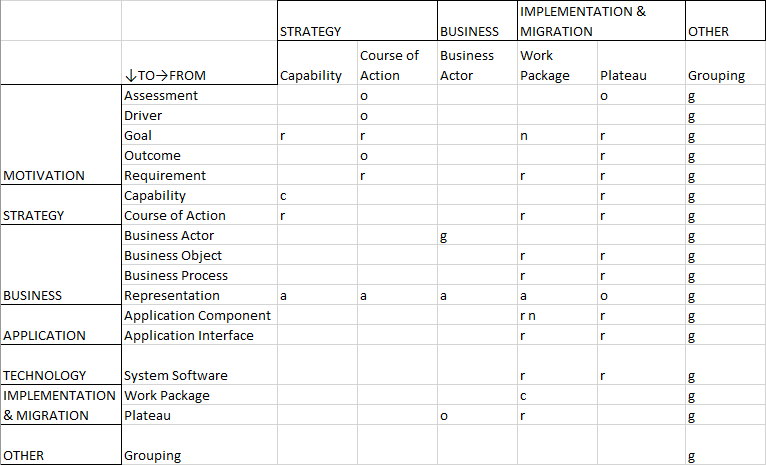Relationship Table — Transformation Portfolio Management — Part 2