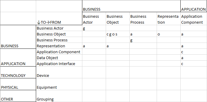 Relationship Table — Data Portfolio Management — Part 1